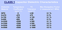CLASS 1 Capacitor Dielectric Characteristics