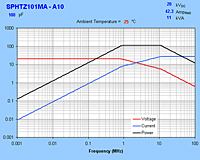 Typical Maximum Rating Curves for SPHTZ101MA-A10