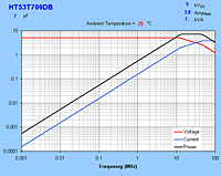 Typical Maximum Curves for HT53T709DB