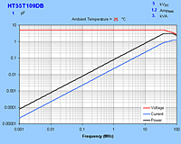 Typical Maximum Curves for HT55T109DB