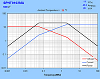 Typical Maximum Rating Curves for SPHT9102MA