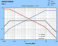 Typical Maximum Rating Curves for HH58V102KA